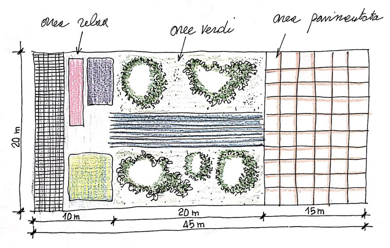Comment concevoir un jardin les concepts