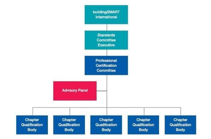 Figure-1-flux-de-travail-bsi-Professionel-Certification-Programme