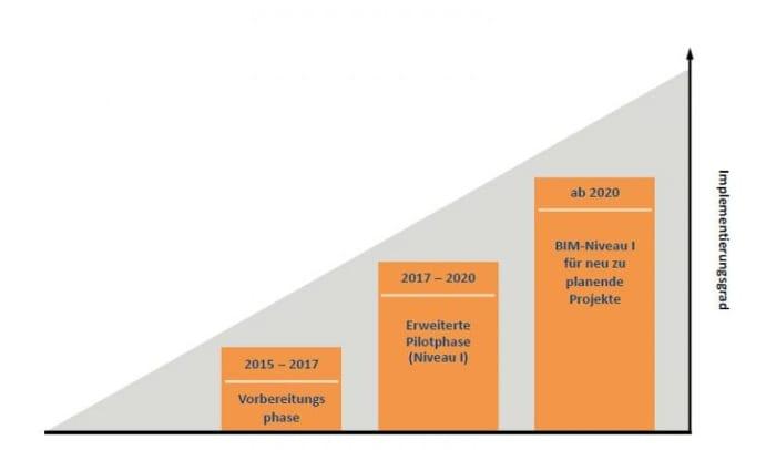 Schematische Darstellung -les trois étapes du programme BIM allemand