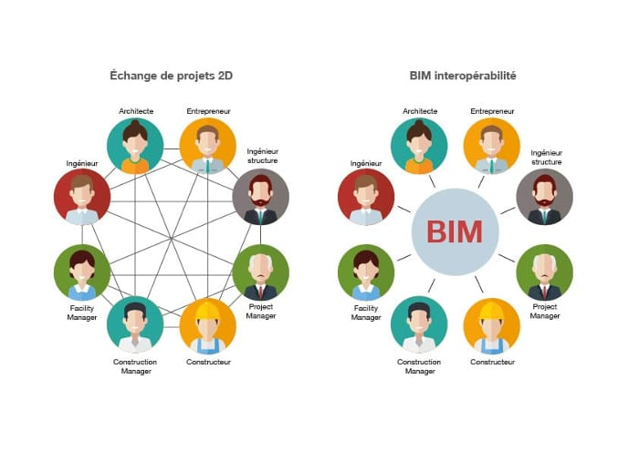 Echanges et processus graphique 2D et IFC