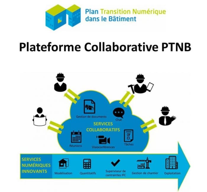 plateforme collaborative PTNB:intervenants et différents processus