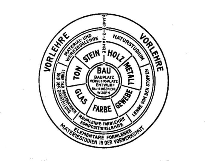 l'image représente les principes de l'enseignement au Bauhaus, d'après W. Gropius (1922).