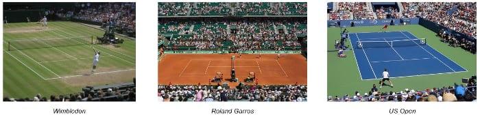 l'image montre les différents courts de tennis les plus connu, le terrain de Wimbledon (Angleterre) un court de tennis de construction en herbe la couleur du court est de couleur verte – Roland Garros (France) un court de tennis de construction en terre battue la couleur du court est de couleur brique orange – US Open (USA) un court de tennis de construction en surface dure la couleur du cour est en deux couleur en bleu pour l'aire de jeu et en vert pour l'espace extérieure à l'aire de jeu