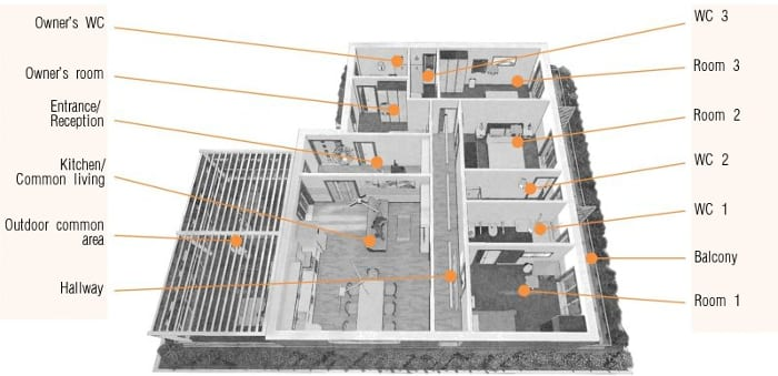 l'image représente une vue en coupe axonométrique de la maison d'hôte, réalisé avec Edificius le logiciel de conception architecturale