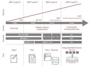 L'image illustre un graphique des niveaux du BIM des PAS britannique- Common Data Environment - usBIM.platform