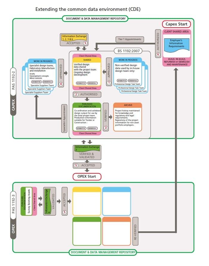 L'image représente un schéma du Common Data Environment - usBIM.platform