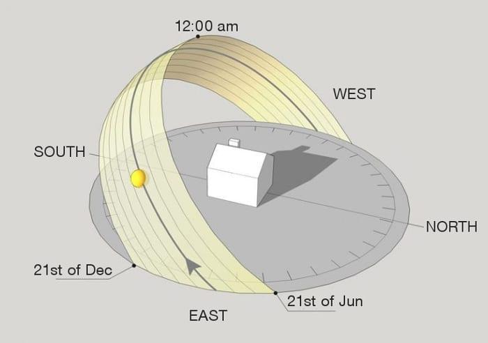 L'image représente un diagramme solaire permettent d'identifier la position et la hauteur du soleil à différents moments de la journée et à différentes saisons pour la construction de maison unifamiliale, réalisé avec Solarius embraqué dans Edificius le logiciel de conception architecturale