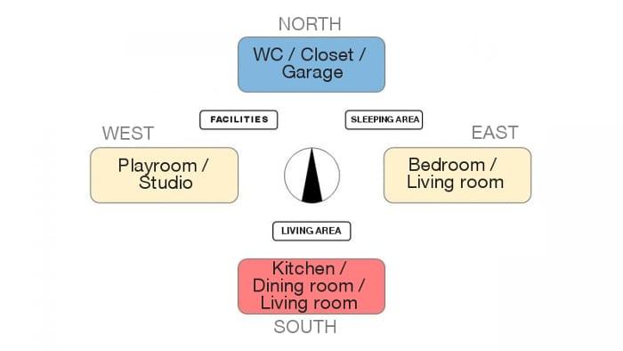 L'image représente un schéma illustrant les orientations des points cardinaux recommandés pour les différentes pièces pour la construction de maison unifamiliale, réalisé avec Solarius embraqué dans Edificius le logiciel de conception architecturale
