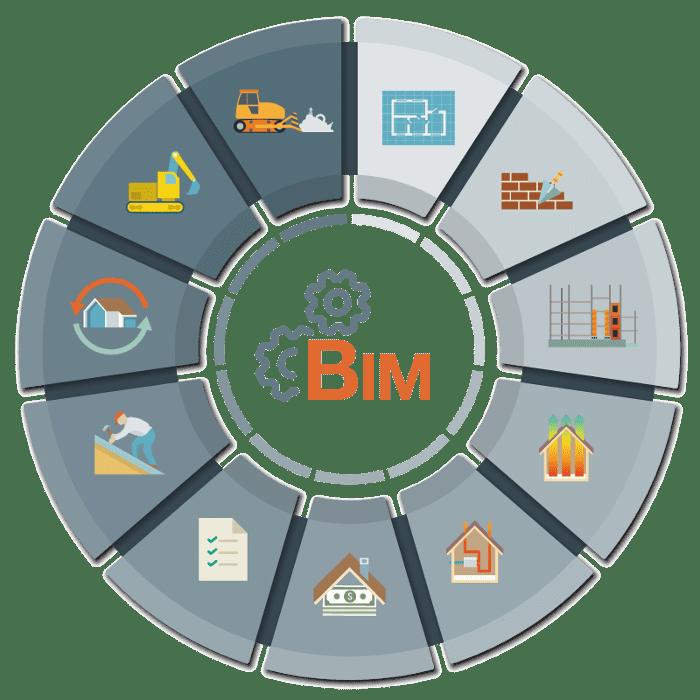 L'image représente un diagramme de la méthodologie BIM qui permet la collaboration avec tous les secteurs et les personnes impliquées dans un projet BIM de construction