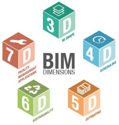 L'image représente les niveaux du BIM en illustrant les 7 dimensions du BIM sous forme de dé 3D, 4D, 5D, 6D, 7D, logiciel usBIM.viewer+