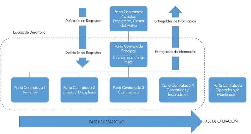 L'image représente un organigramme entre les différents intervenants du processus BIM