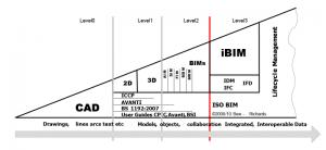 L'image représente un graphique de maturité des niveaux BIM selon Bew Richards logiciel usBIM.viewer+