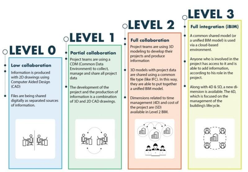 L'image représente un schéma sur les maturités des niveaux BIM de 0 à 3 logiciel usBIM.viewer+