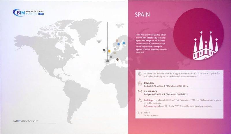 La diapositive est une carte géographique du monde avec des points de couleurs sur l'Europe qui définissent la progression du BIM en Europe en particulier l'Espagne, logiciel BIM usBIM.platform.
