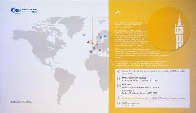 L'image représente le BIM au Royaume-Uni selon Ignasi Perèz Arnal dans l'article le BIM en Europe, logiciel-usBIM-platform