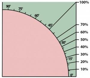 L'image représente le graphique de la pente en degrés et en pourcentage dans l'article comment faire un toit, issu de Edificius logiciel de conception architecturale BIM 3D