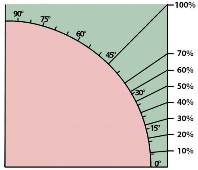 L'image représente le graphique de la pente en degrés et en pourcentage dans l'article comment dessiner un toit, issu de Edificius logiciel de conception architecturale BIM 3D