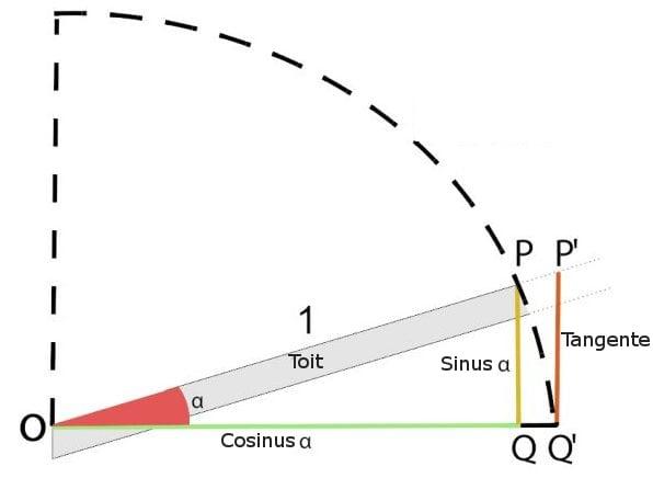 L'image représente un graphique de calcul de la pente dans l'article comment dessiner un toit, issu de Edificius logiciel de conception architecturale BIM 3D