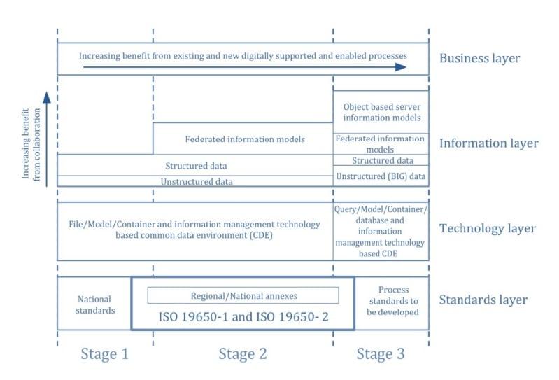 Schématisation matricielle des niveaux de maturité du BIM en fonction de la ISO 19650