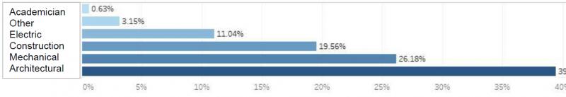 Graphique de la diffusion par les autres opérateurs différenciés par secteur d'activité du BIM en Turquie