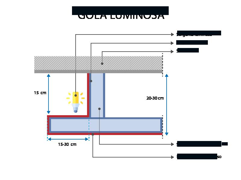Une vue en coupe de la gorge lumineuse avec ses différentes nomenclatures