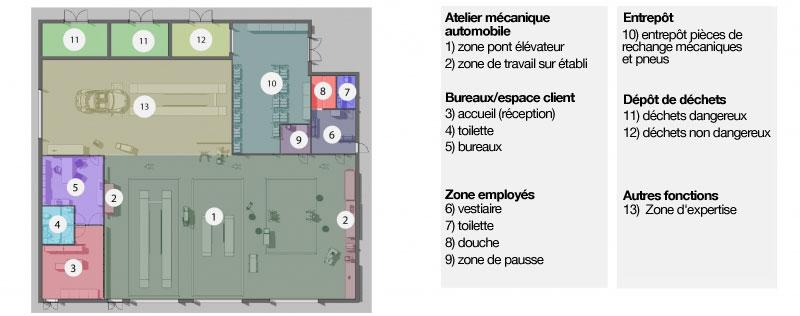 Une diapositive qui illustre les différentes zones de l'atelier mécanique automobile issu de Edificus