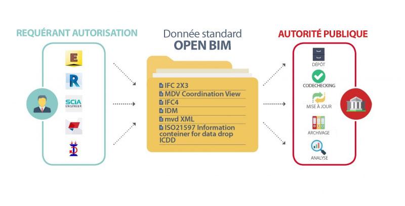 Une diapositive sur toutes les données standard en Open BIM