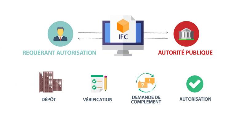 Représentation de l'interaction entre la maîtrise d'ouvrage et l'autorité publique dans la phases de dépôts à la phase d'autorisation.