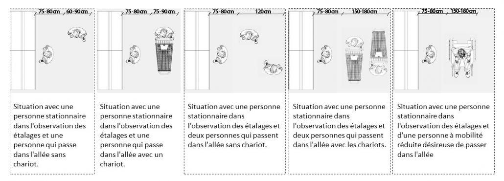 La diapositive donne différents exemples sur le passage des personnes dans les allés avec avec des passages avec chariots ou un passage avec des personnes en fauteuil roulant