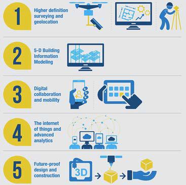 Une diapositive des différentes fonctionnalités de la plateforme DigiPLACE européenne
