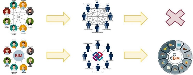 Interopérabilité dans un système fermé et ouvert
