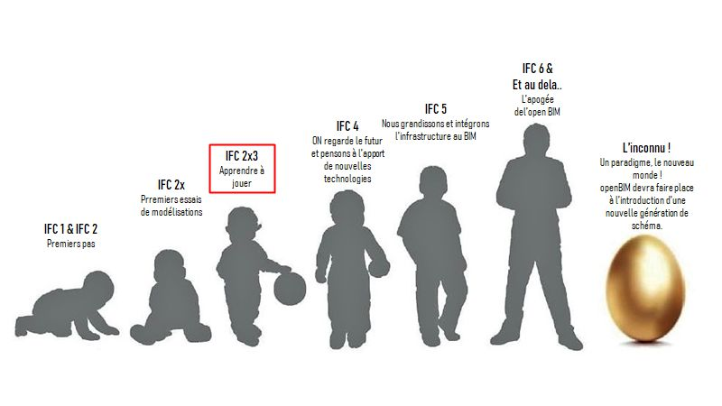 L'image représente le niveaux de maturité du format IFC 2x3 qui se trouve dans une phase d'apprentissage