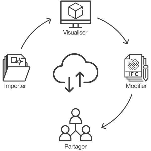 DWG format IFC Processus d'importation/exportation format IFC avec usBIM.platform