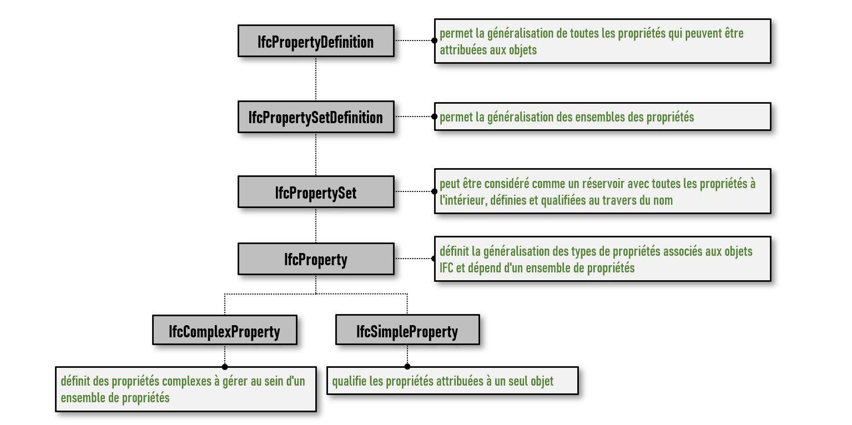 La diapositive représentent les diramations de l'IfcPropertyDefinition