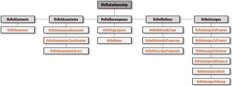 Le diagramme de subdivision IfcRelationship subdivision IfcRelationship