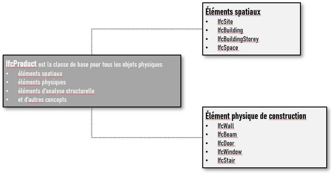 Arborescence du fichier IFC | Diagramme de distribution des classes IfcProduct