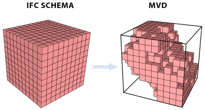 Représentation graphique de la différence entre les schémas IFC et MVD