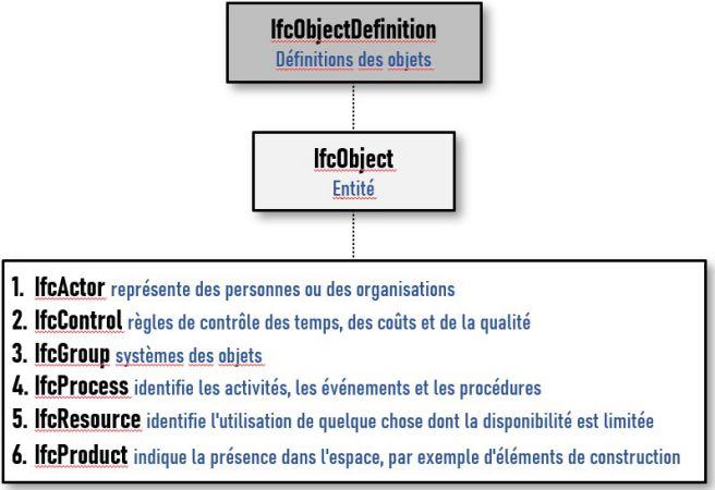 Arborescence du fichier IFC | Diagramme de partition IfcObjectDefinition