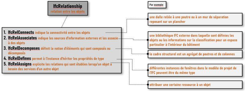 La diapositive illustre le schéma de description de l'IfcRelationship