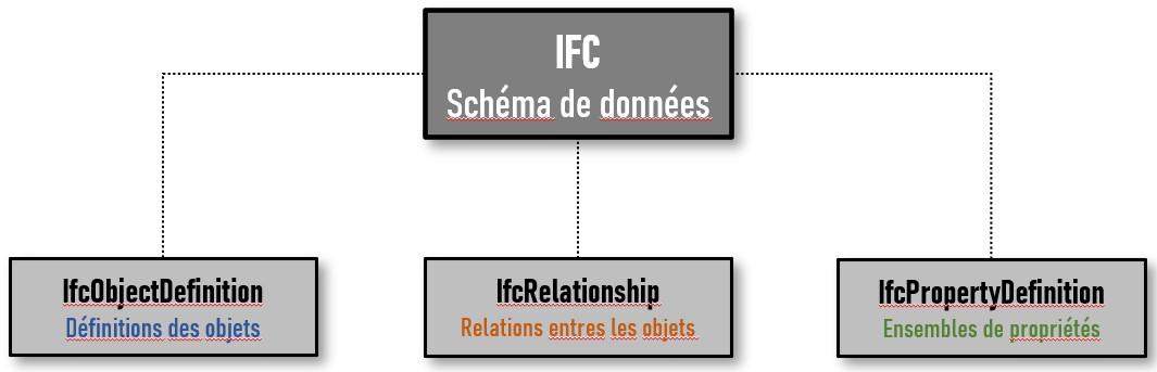 La diapositive illustre le diagramme de composition du schéma de données de l'IFC
