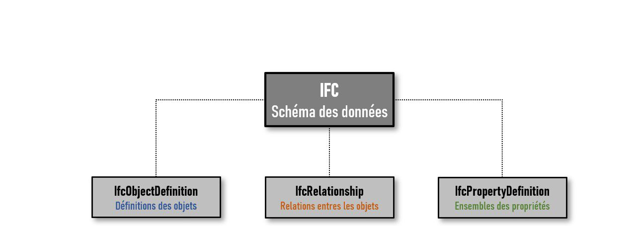 La diapositive illustre le diagramme de composition du schéma des données de l'IFC