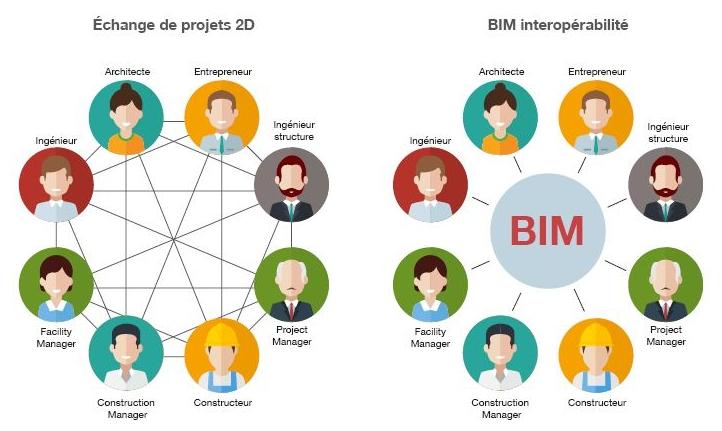 L'image représente un concepts interopérabilité dans le processus BIM, avec tout les intervenants