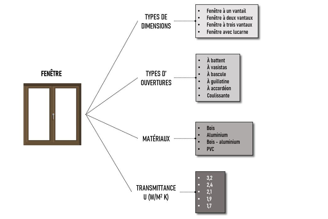 La diapositive représente un exemple explicatif de la classification par facettes