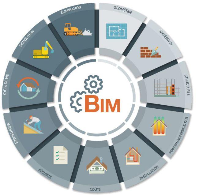 L'image représente un disque avec les différentes étapes du BIM sécurité, performance énergétique, coûts, etc.