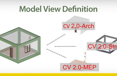 Model View Definition