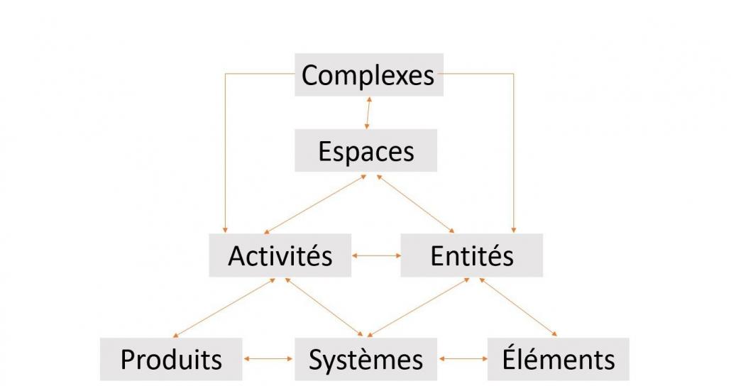 Image montrant un schéma graphique qui explique l'organisation des tableaux dans le système de classification UniClass 2015