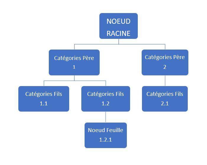 L'image représente le schéma d'énumération hiérarchique en arborescence