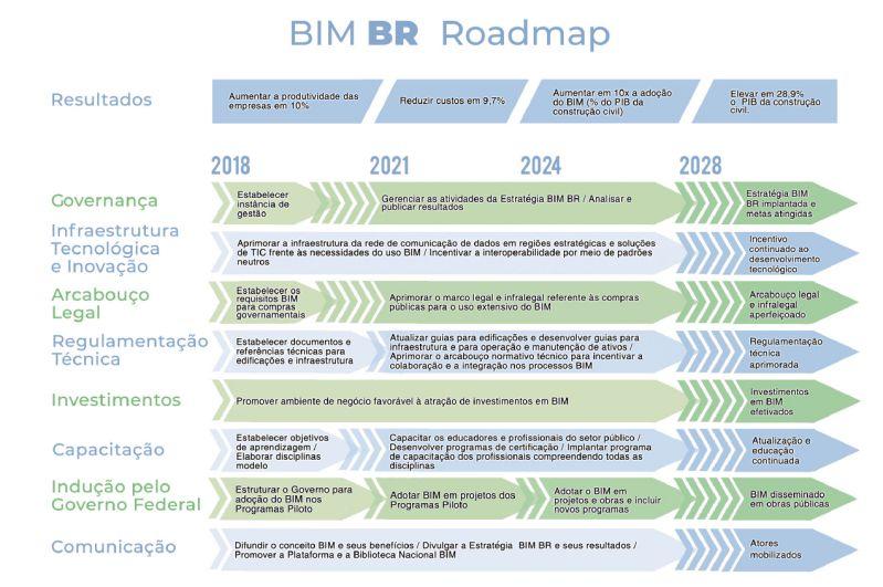 Image montrant les phases prévues de la stratégie BIM au Brésil pour l'implantation du BIM | © Ministério da Economia, Indústria, Comércio Exterior et Serviços