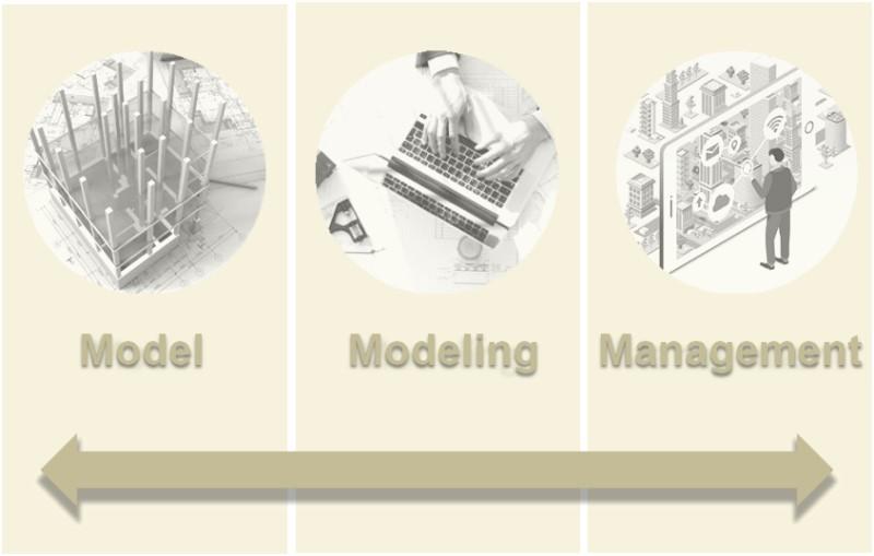 contient 3 concepts concentriques et complémentaires tels que la modélisation, le modèle et la gestion informatisée du bâti:Modélisation, Modèle et Management