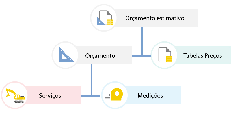 Diagrama entidade relacionamento orçamento estimativo